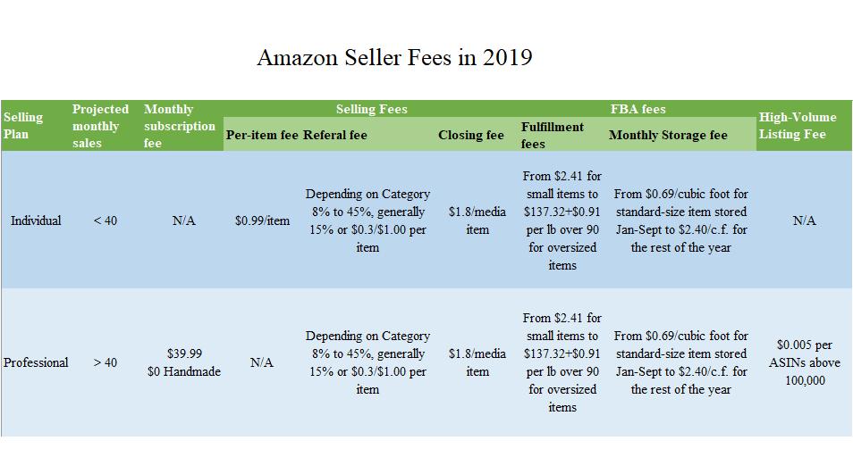 Amazon Seller Fees 2019