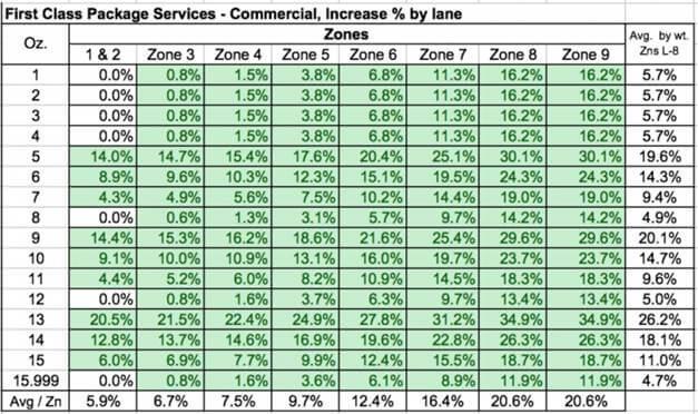 USPS rates