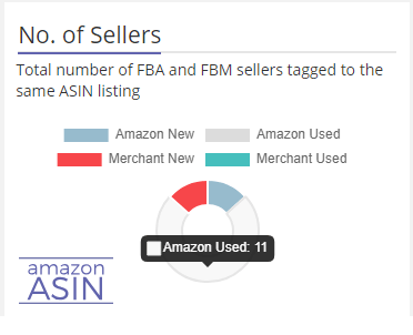 Amazon ASIN Competition