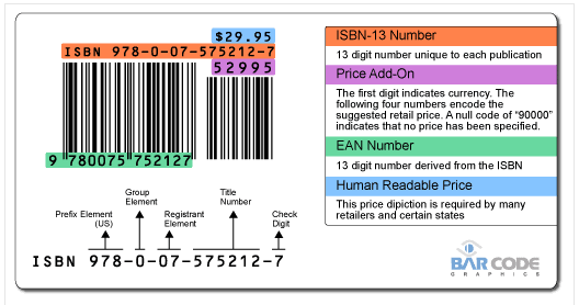 Anatomy of the ISBN