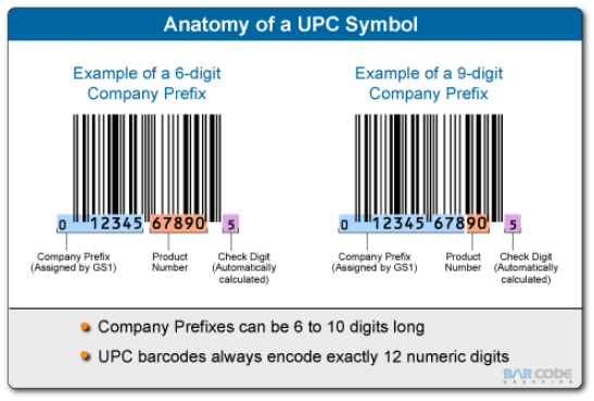 Anatomy of the UPC