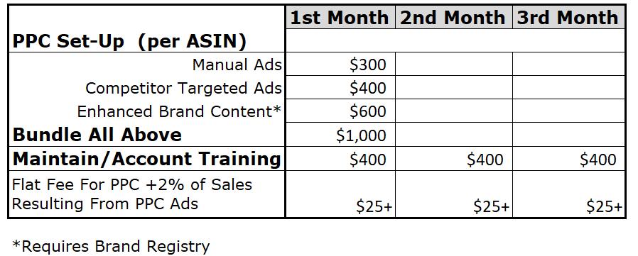 PL PPC management training pricing