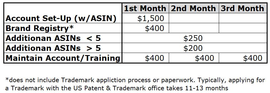 PL Account Set Up & Optimization Pricing