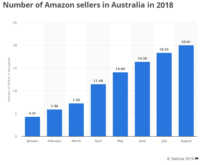 Number of sellers in 2018