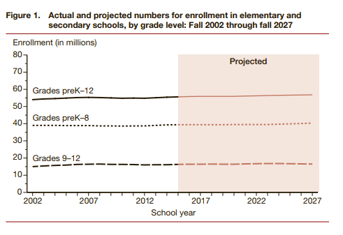 Projected rise in enrollment